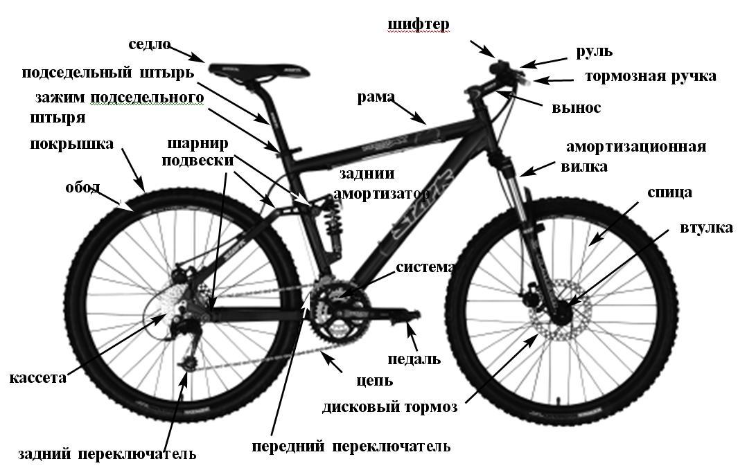 Инструкции для велосипедов